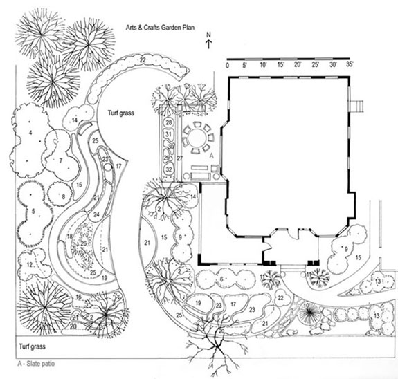 Creating a Period Garden - Arts & Crafts Bungalow and Garden Style ...